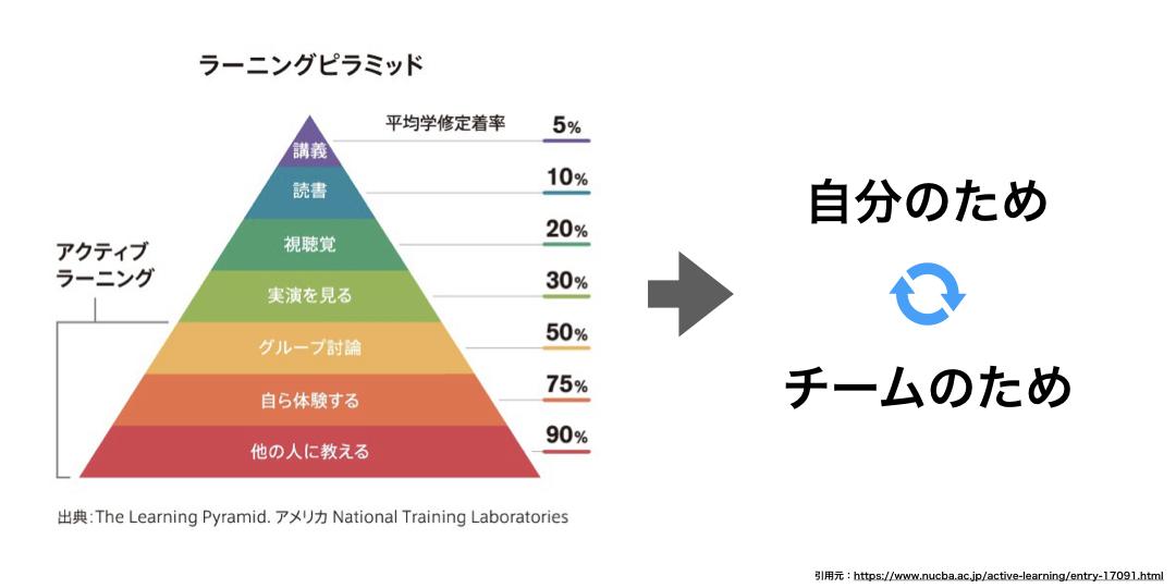 ラーニングピラミッドを用いてチームの作り方を解説