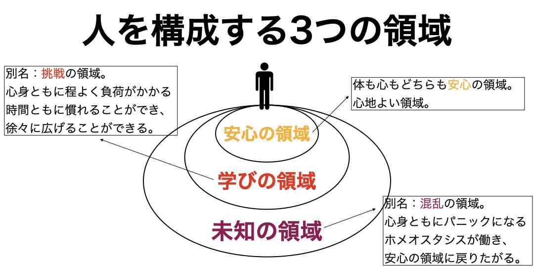 人を構成する3つの領域について解説